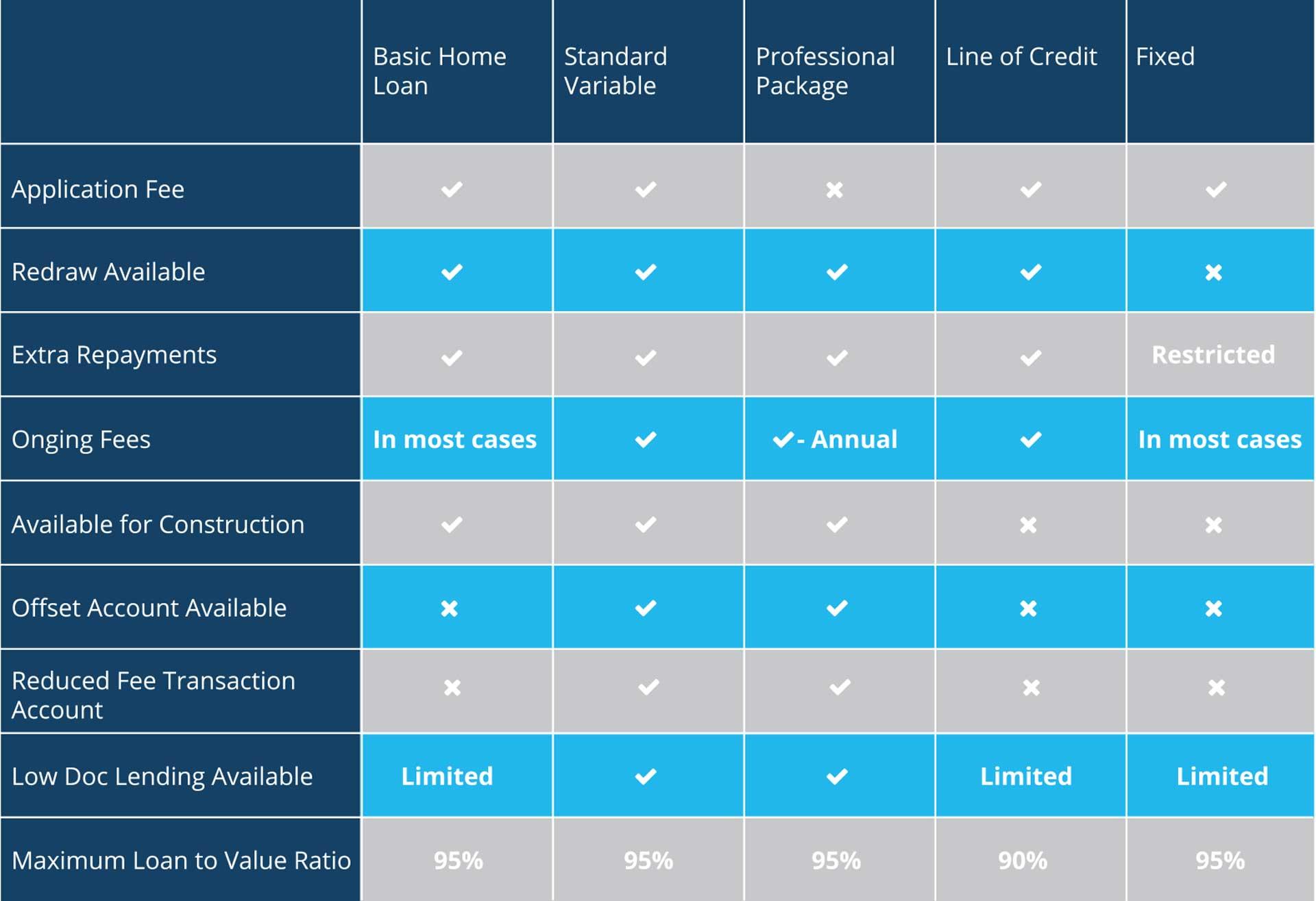 BluFox-Home-Loan-Table